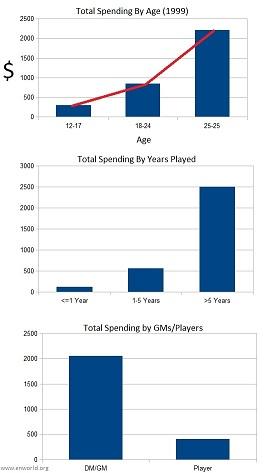 gamer_expenditure_1999.jpg