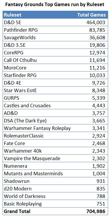 2018-03 Top Games by Ruleset.jpg