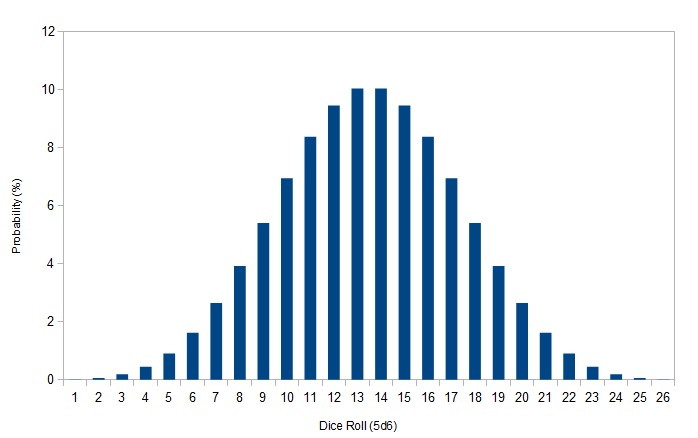 5d6 bell curve, Powerpoint templates