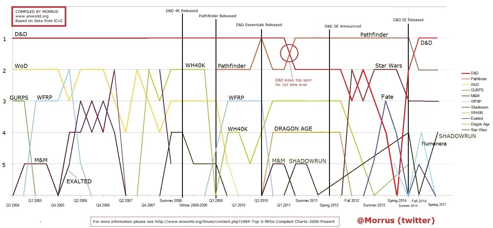 chart_enworld_rpgs.jpg
