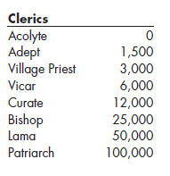 cleric level titles.png