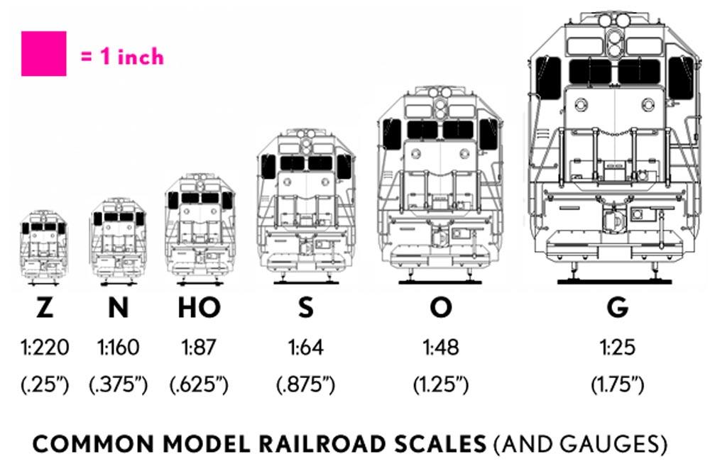 common-model-railroad-scales.jpg