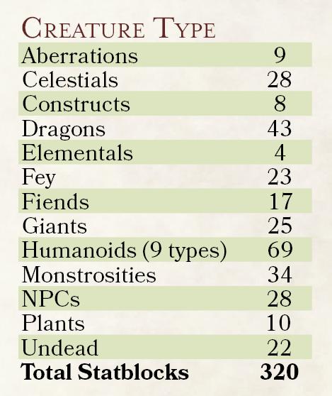 Creature Type Breakdown.png