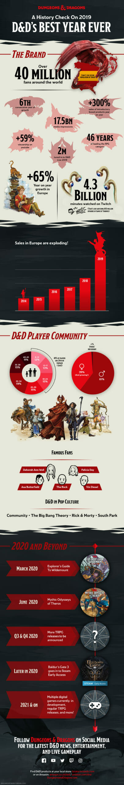 DD-2019-figures-infographic-1920w-scaled.jpg