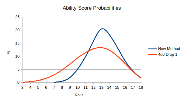 die_probability_graph.png