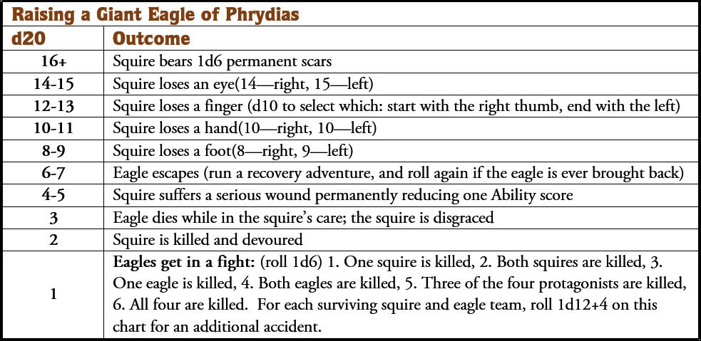 EnWorld Eagle of Phrydias Table illo.png