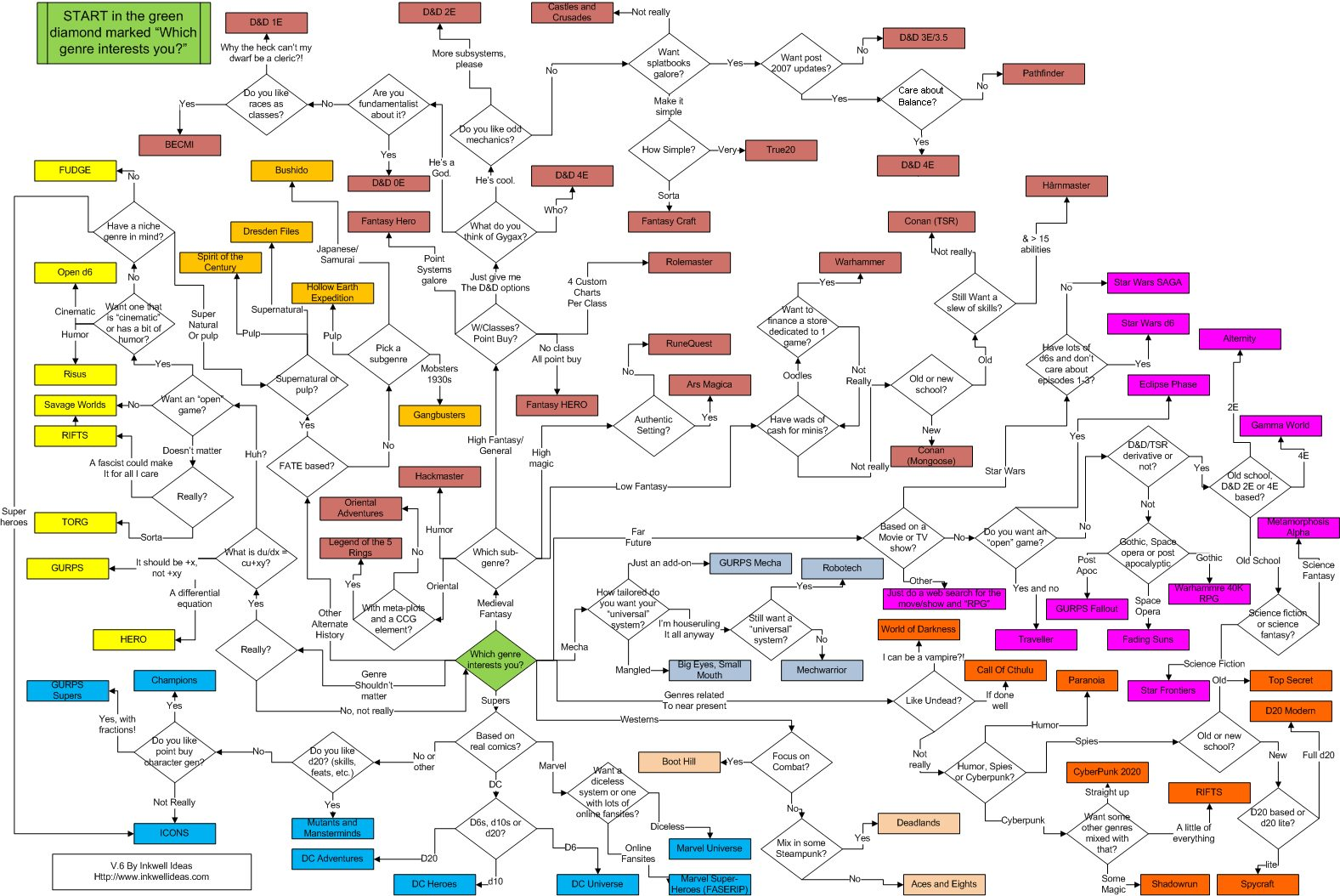 Flow Chart of Game Systems.jpg