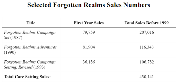 Forgotten Realms Sales Numbers.PNG