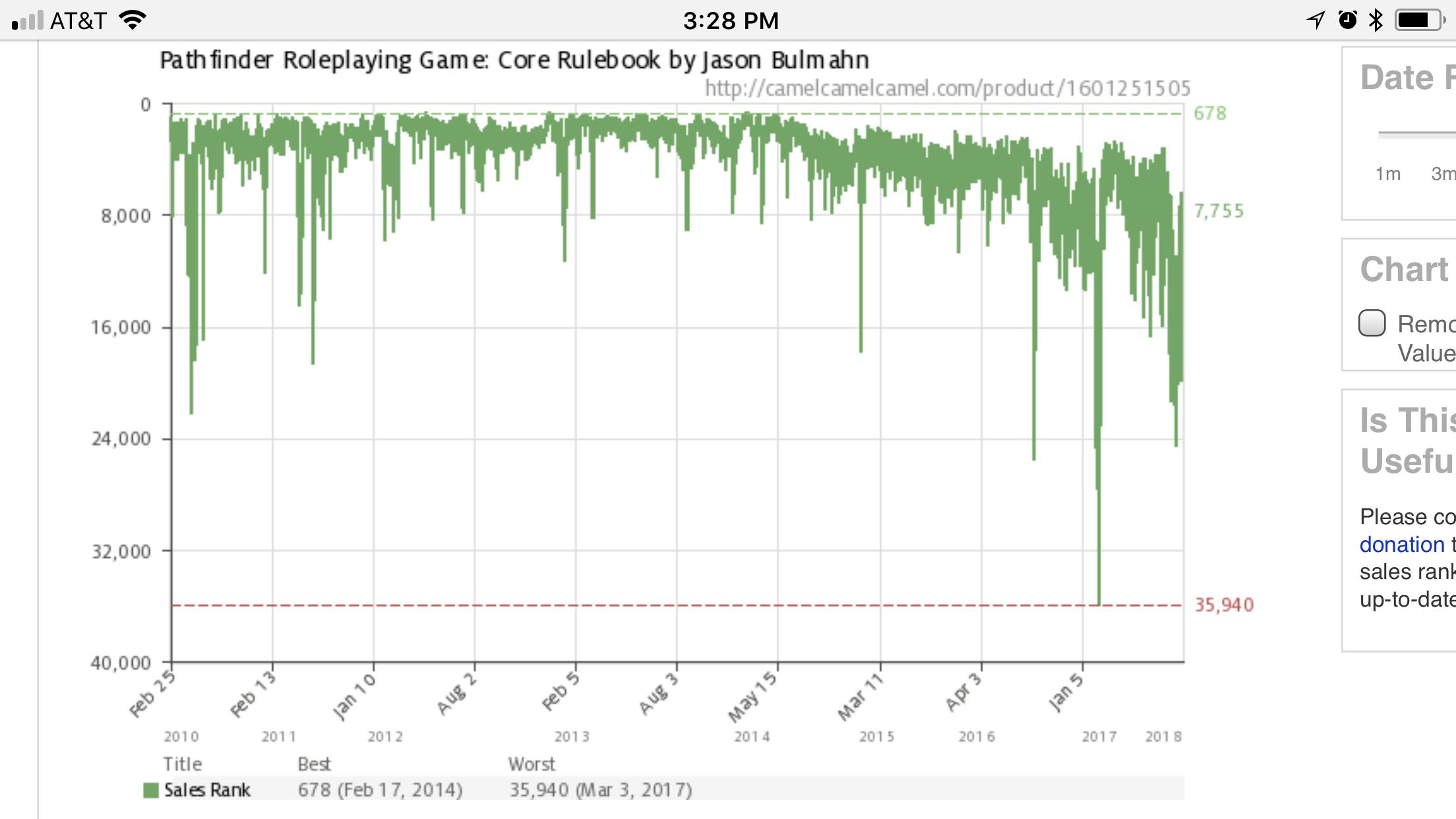 pathfinder sales rank graph..png