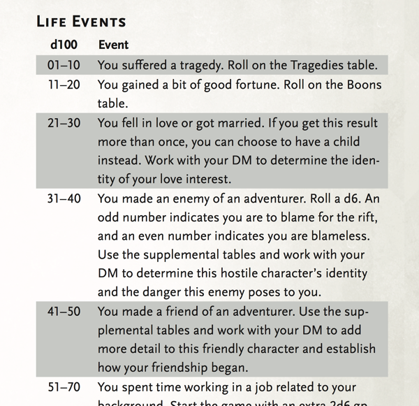 Xanathar's Guide: Sample Life Events Unlocked! | Morrus' Unofficial  Tabletop RPG News