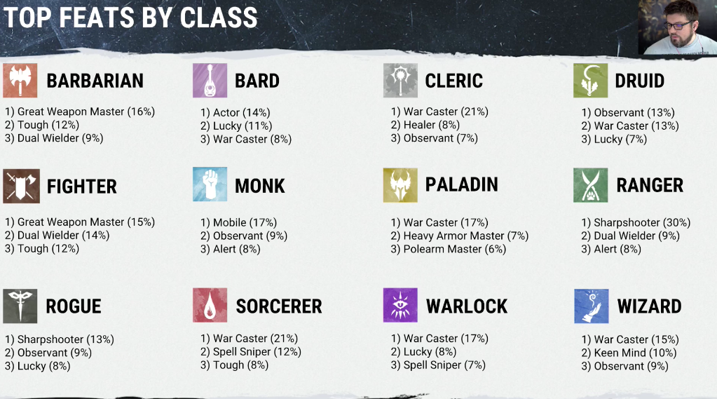 Here Are The Most Popular D&D Feats (War Caster Leads The Pack!)