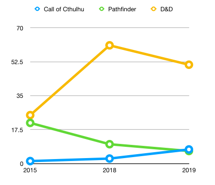 Orr Group's Roll20 Stats Q2 2019 Use New Method