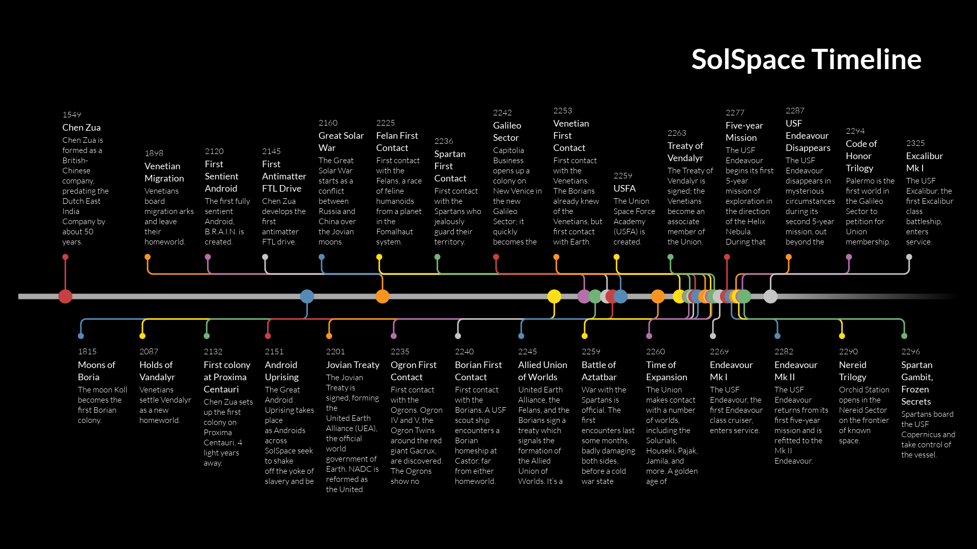 SolSpace Timeline.png