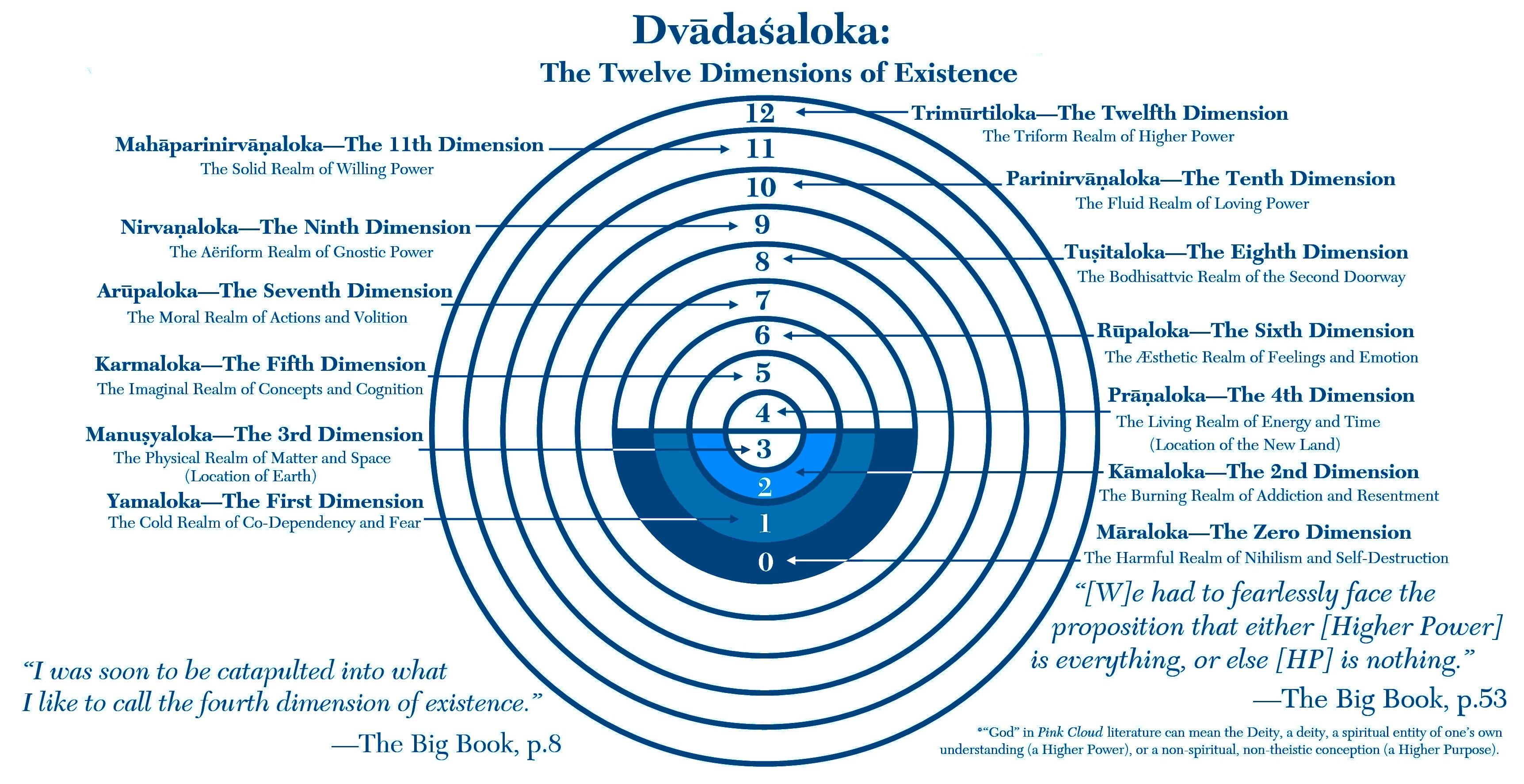 Twelve Dimensions - true blue.jpg